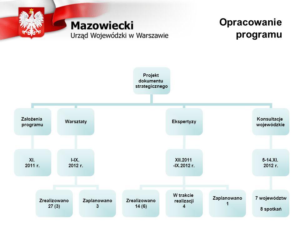 Opracowanie programu Projekt dokumentu strategicznego Założenia programu XI. 2011 r. Warsztaty I-IX. 2012 r. Zrealizowano 27 (3) Zaplanowano 3 Ekspert