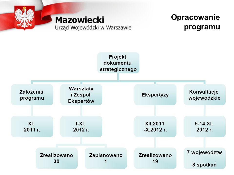 Opracowanie programu Projekt dokumentu strategicznego Założenia programu XI.