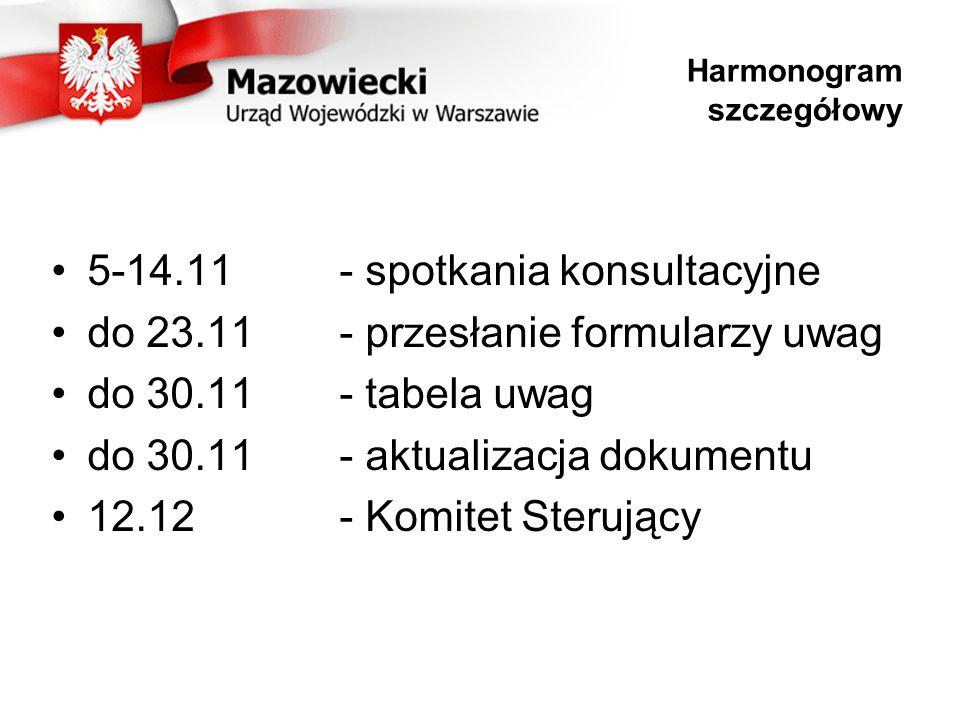 Harmonogram szczegółowy 5-14.11- spotkania konsultacyjne do 23.11- przesłanie formularzy uwag do 30.11- tabela uwag do 30.11- aktualizacja dokumentu 12.12- Komitet Sterujący