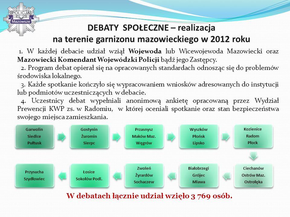 Debaty społeczne na terenie garnizonu mazowieckiego IV kwartał 2013 roku – 12 debat powiatowych I kwartał 2014 roku – 16 debat powiatowych Lp.JednostkaTermin debatyGodzina 1KMP Radom21 październik 2013 roku17.00 – 19.00 2KPP Łosice22 październik 2013 roku17.00 – 19.00 3KMP Płock12 listopad 2013 roku18.00 – 20.00 4.KPP Maków Mazowiecki14 listopad 2013 roku17.00 – 19.00 5KPP Wyszków18 listopad 2013 roku17.00 – 19.00 6KPP Węgrów19 listopad 2013 roku17.00 – 19.00 7KPP Białobrzegi21 listopad 2013 roku18.00 – 20.00 8KPP Mława3 grudzień 2013 roku17.00 – 19.00 9KPP Płońsk5 grudzień 2013 roku17.00 – 19.00 10KPP Ciechanów10 grudzień 2013 roku17.00 – 19.00 11KPP Sochaczew11 grudzień 2013 roku17.00 – 19.00 12KPP Żuromin12 grudzień 2013 roku17.00 – 19.00