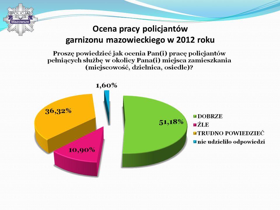 Wnioski z 2012 roku i ich realizacja oraz ewaluacja badania poczucia bezpieczeństwa i oceny skuteczności Policji i pracy policjantów 1.