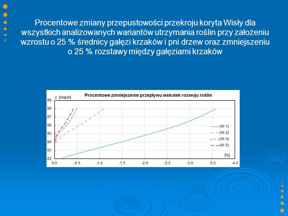 Procentowe zmiany przepustowości przekroju koryta Wisły dla wszystkich analizowanych wariantów utrzymania roślin przy założeniu wzrostu o 25 % średnic