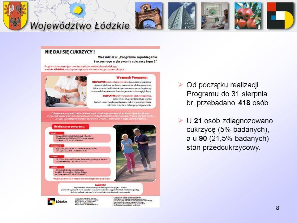 19 W 2010 r.(do 31.08) w ramach Programu przebadano 731 dzieci z województwa łódzkiego.