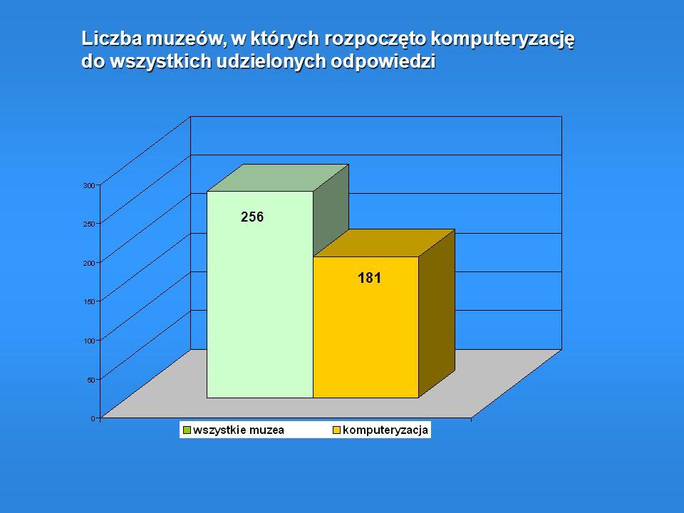 Liczba muzeów, w których rozpoczęto komputeryzację do wszystkich udzielonych odpowiedzi 256
