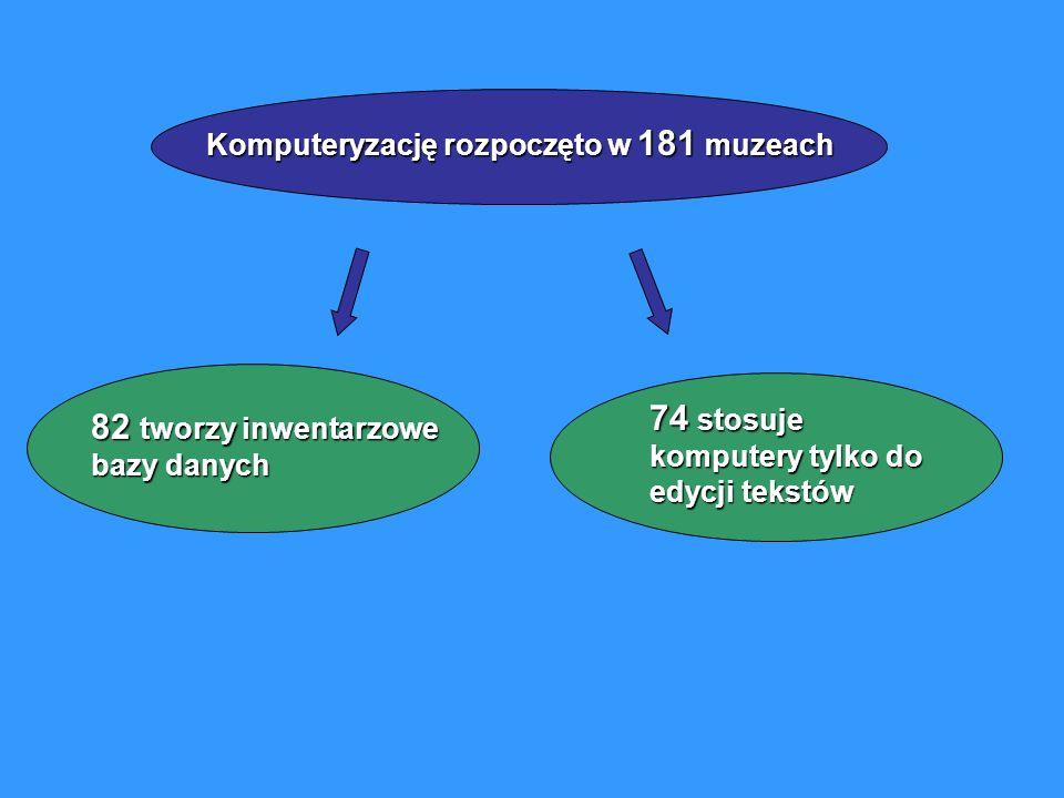 82 tworzy inwentarzowe bazy danych Komputeryzację rozpoczęto w 181 muzeach 74 stosuje komputery tylko do edycji tekstów