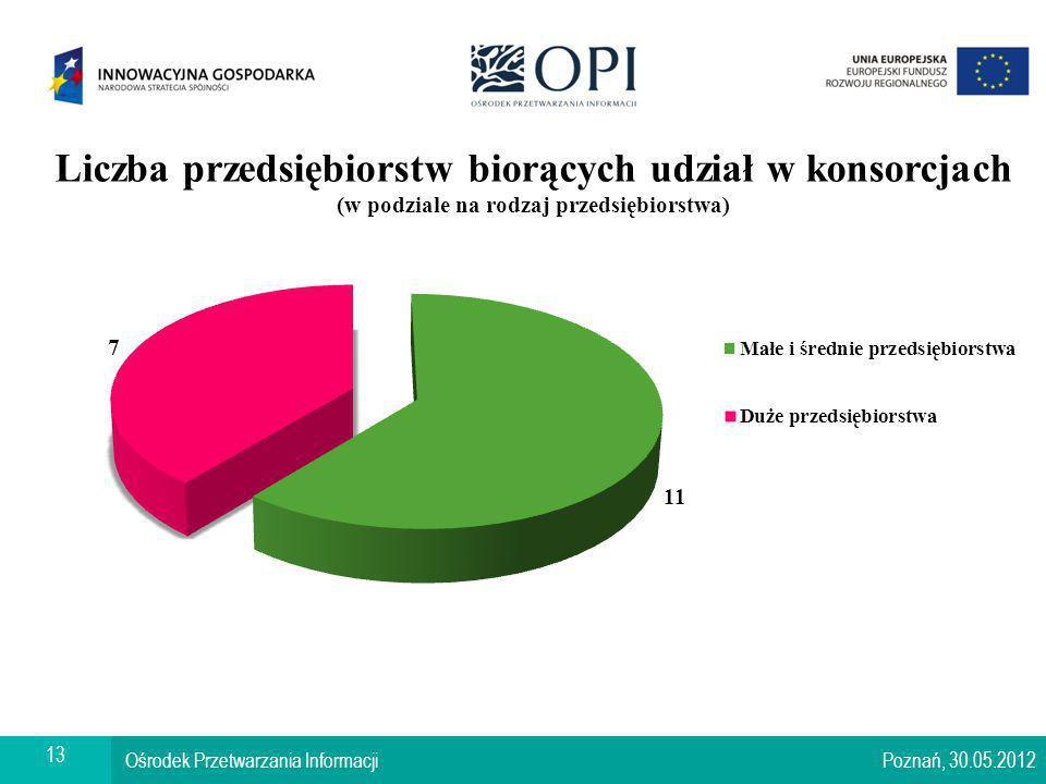 Warszawa, 17.01.2008 Ośrodek Przetwarzania Informacji Poznań, 30.05.2012 13
