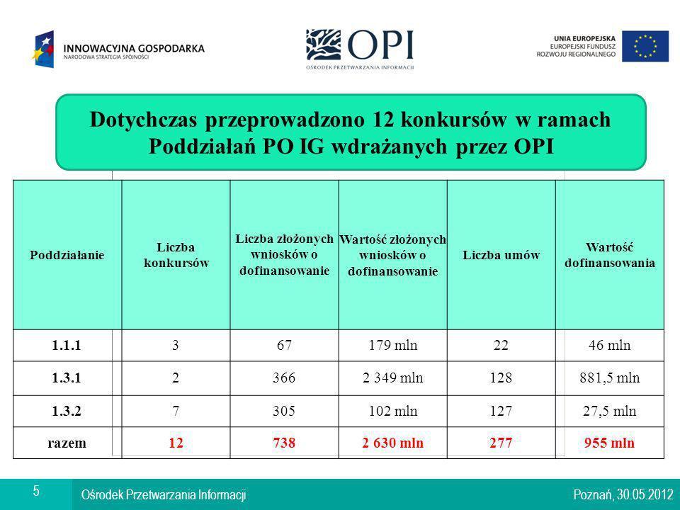 Warszawa, 17.01.2008 Ośrodek Przetwarzania Informacji Poznań, 30.05.2012 6 Liczba umów dla poddziałania 1.1.1 1 2 4 50 2 0 0 0 2 4 5 0 0 1 5 0 0 2 0 1