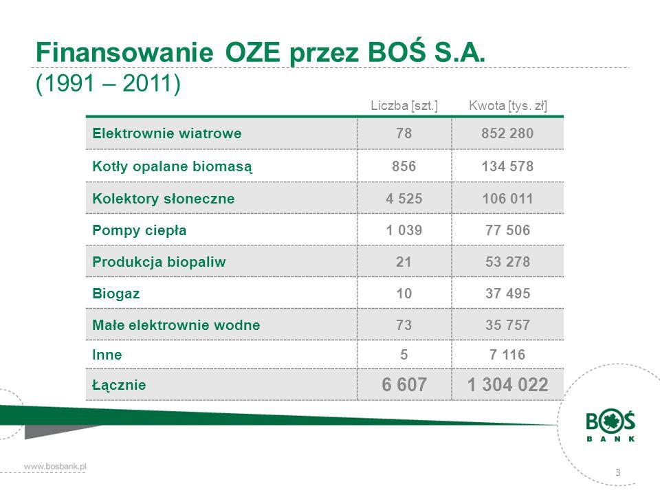 3 Finansowanie OZE przez BOŚ S.A. (1991 – 2011) Liczba [szt.] Kwota [tys. zł] Elektrownie wiatrowe78852 280 Kotły opalane biomasą856134 578 Kolektory