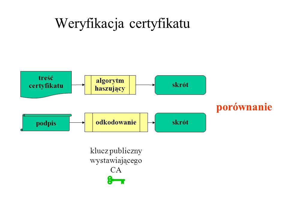 Weryfikacja certyfikatu klucz publiczny wystawiającego CA treść certyfikatu algorytm haszujący skrót podpis odkodowanie skrót porównanie
