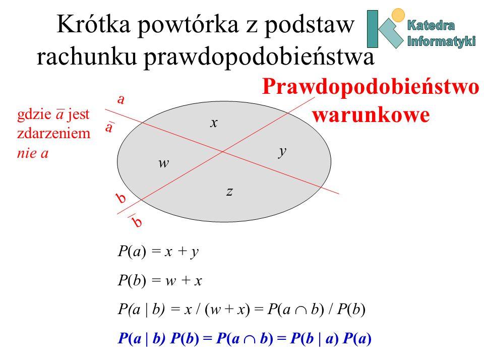 Krótka powtórka z podstaw rachunku prawdopodobieństwa P(a) = x + y P(b) = w + x P(a | b) = x / (w + x) = P(a b) / P(b) P(a | b) P(b) = P(a b) = P(b |