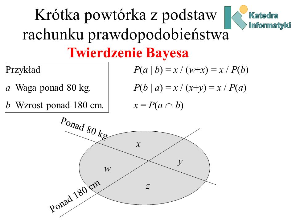 Krótka powtórka z podstaw rachunku prawdopodobieństwa Twierdzenie Bayesa Przykład a Waga ponad 80 kg. b Wzrost ponad 180 cm. Ponad 80 kg Ponad 180 cm