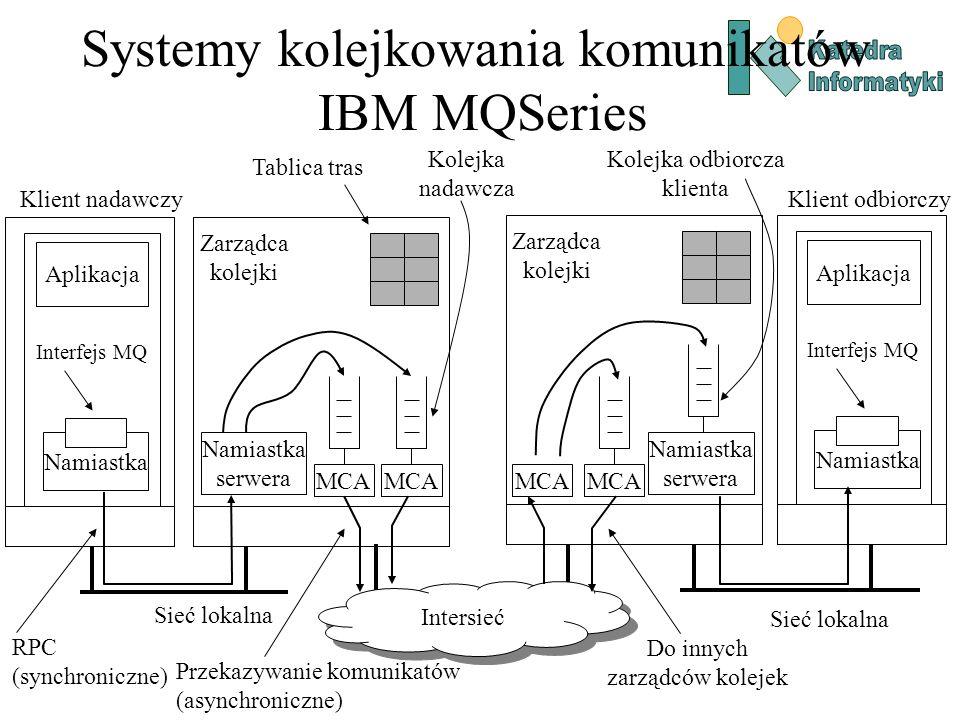 Systemy kolejkowania komunikatów IBM MQSeries Kolejka nadawcza Klient nadawczy Aplikacja Interfejs MQ Namiastka MCA Zarządca kolejki Namiastka serwera MCA Zarządca kolejki Namiastka serwera MCA Aplikacja Interfejs MQ Namiastka Klient odbiorczy Tablica tras Kolejka odbiorcza klienta RPC (synchroniczne) Sieć lokalna Intersieć Przekazywanie komunikatów (asynchroniczne) Do innych zarządców kolejek