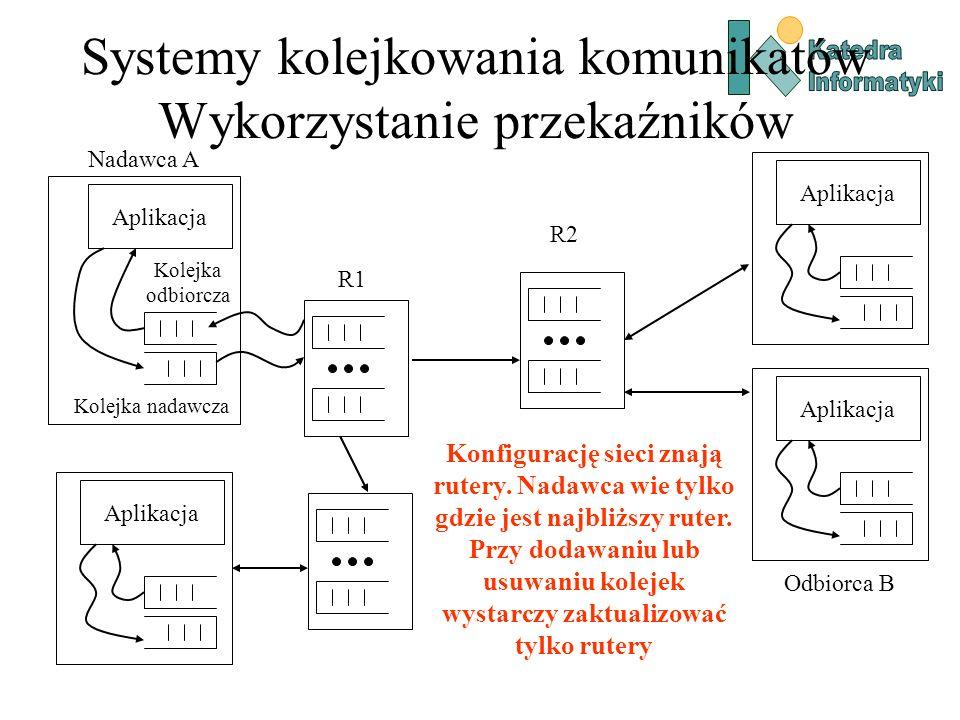 Systemy kolejkowania komunikatów Wykorzystanie przekaźników Aplikacja Kolejka odbiorcza Kolejka nadawcza Aplikacja Nadawca A Odbiorca B R1 R2 Konfigurację sieci znają rutery.