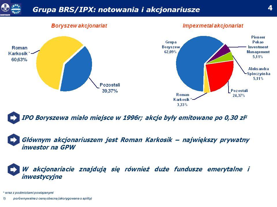 5 Grupa IPX: kluczowe fakty Największa polska grupa produkująca półfabrykaty z metali kolorowych i ich stopów W 2005r kupiona przez Grupę Boryszew, głównie od Skarbu Państwa (31%) Główne linie biznesowe półfabrykaty z metali kolorowych: Al, Cu, Pb, Zn dystrybucja łożysk Od momentu pozyskania inwestora strategicznego, Grupa zainicjowała wzrost wartości, głównie dzięki wdrożonej restrukturyzacji i inwestycjom Dotychczasowe osiągnięcia wraz z dalszą restrukturyzacją stanowią solidną bazę dla długoterminowego rozwoju i wzrostu wartości