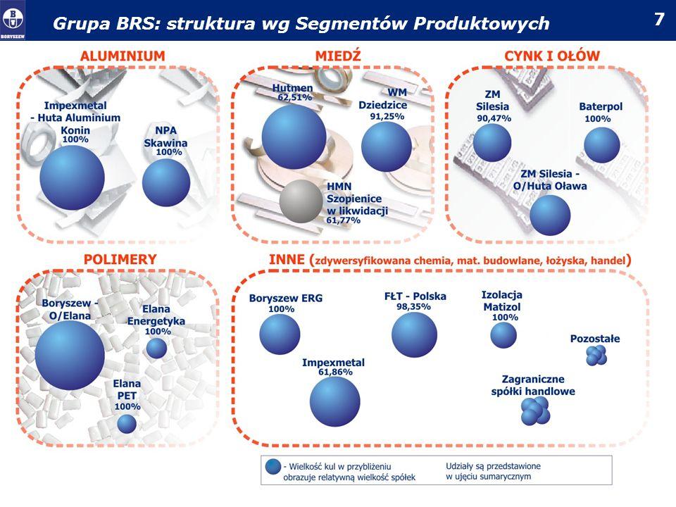 8 Grupa BRS: struktura wg podmiotów * ZM Silesia zawiera dawny O/Huta Oława ** Aluminium Konin-Zakład Impexmetal od 30.06.2008r.