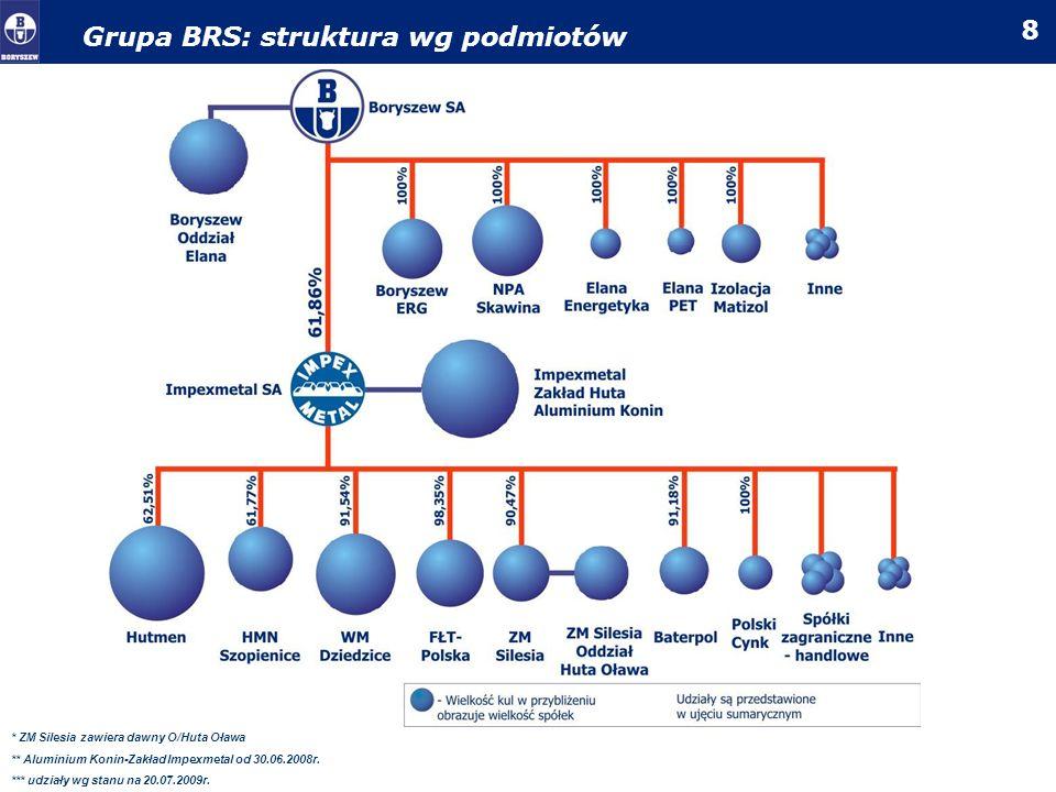 9 Grupa BRS: lokalizacja PolskaŚwiat