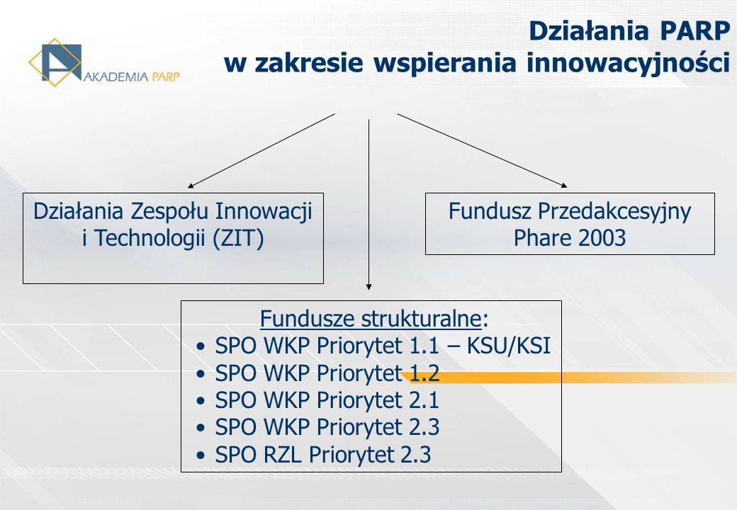 Działania Zespołu Innowacji i Technologii (ZIT) Fundusze strukturalne: SPO WKP Priorytet 1.1 – KSU/KSI SPO WKP Priorytet 1.2 SPO WKP Priorytet 2.1 SPO