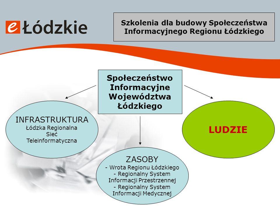 Szkolenia dla budowy Społeczeństwa Informacyjnego Regionu Łódzkiego Mieszkańcy Województwa Łódzkiego – główny beneficjent systemu eUsług Publicznych Wydział ds.