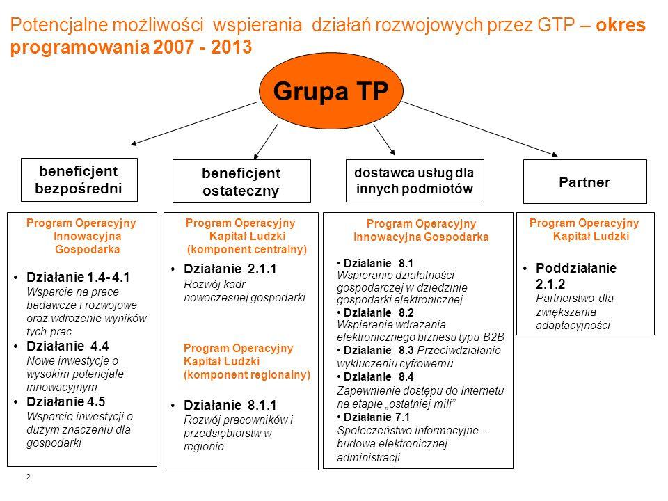 2 Potencjalne możliwości wspierania działań rozwojowych przez GTP – okres programowania 2007 - 2013 Grupa TP beneficjent bezpośredni beneficjent ostat