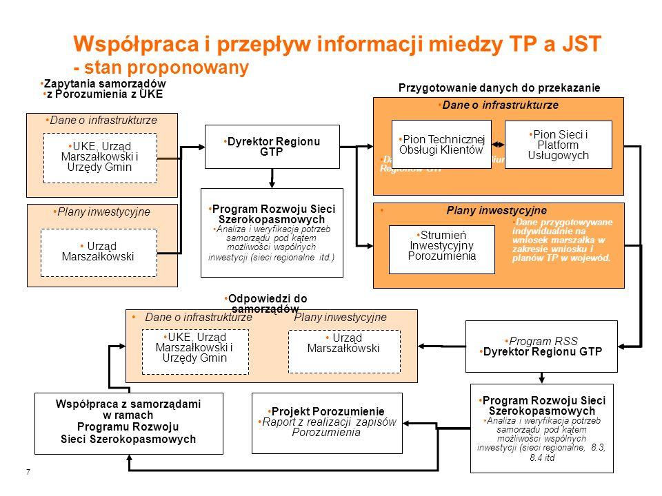 7 Plany inwestycyjne Dane przygotowywane indywidualnie na wniosek marszałka w zakresie wniosku i planów TP w wojewód. Dane o infrastrukturze Dane kons
