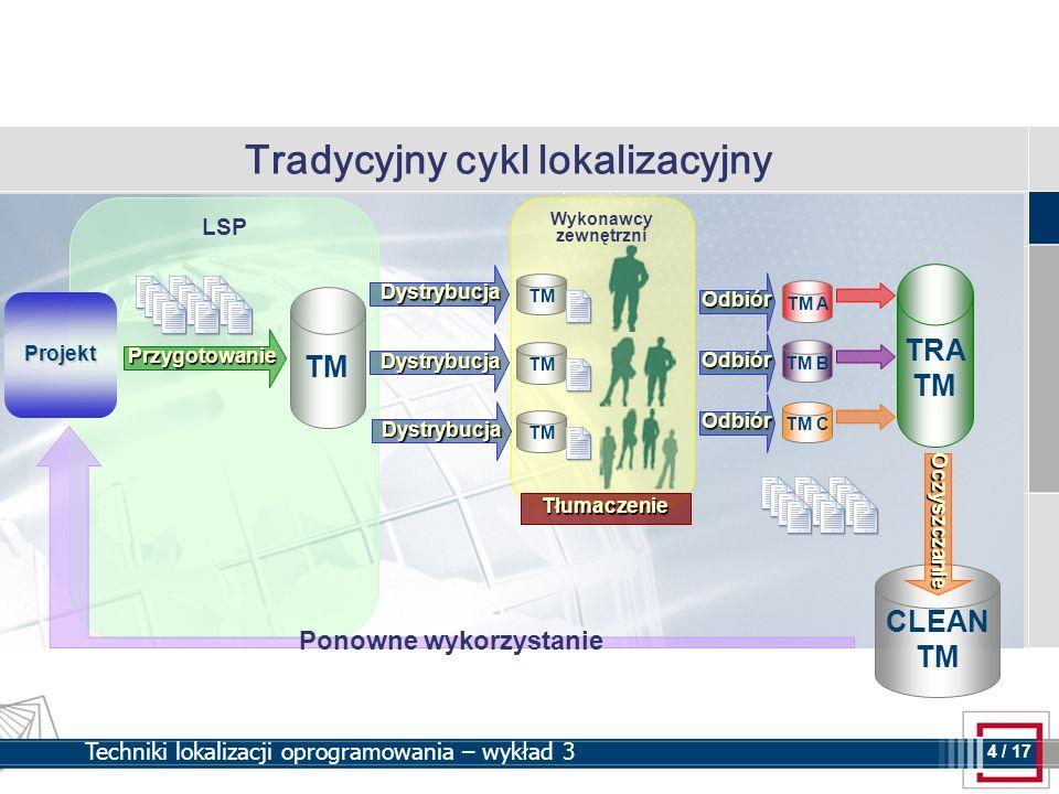 4 4 / 17 Techniki lokalizacji oprogramowania – wykład 3 Tradycyjny cykl lokalizacyjny Wykonawcy zewnętrzni LSP Projekt Dystrybucja Dystrybucja Dystryb