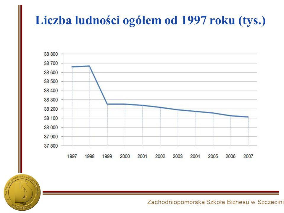 Zachodniopomorska Szkoła Biznesu w Szczecinie Liczba ludności ogółem od 1997 roku (tys.)