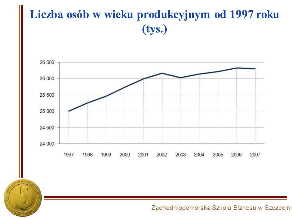 Zachodniopomorska Szkoła Biznesu w Szczecinie Liczba osób w wieku produkcyjnym od 1997 roku (tys.)