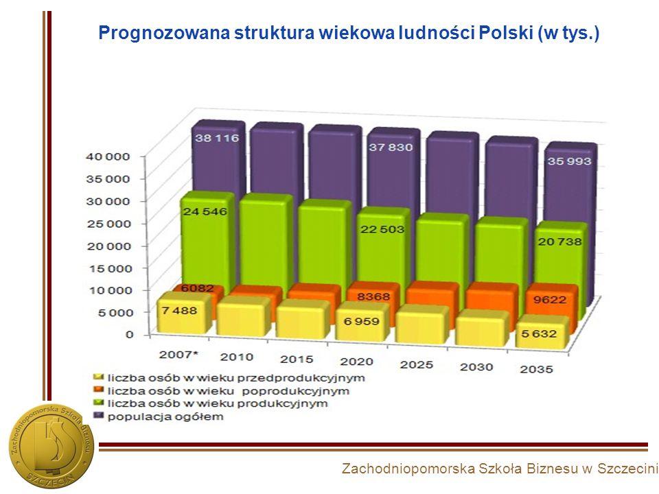 Zachodniopomorska Szkoła Biznesu w Szczecinie Prognozowana struktura wiekowa ludności Polski (w tys.)