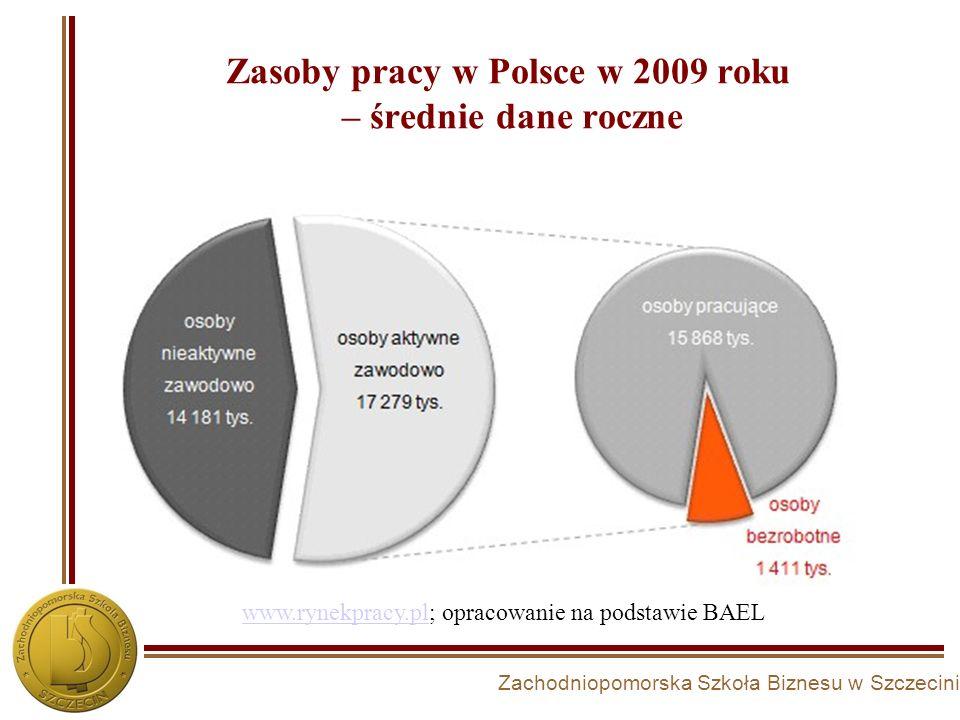 Zachodniopomorska Szkoła Biznesu w Szczecinie Zasoby pracy w Polsce w 2009 roku – średnie dane roczne www.rynekpracy.plwww.rynekpracy.pl; opracowanie
