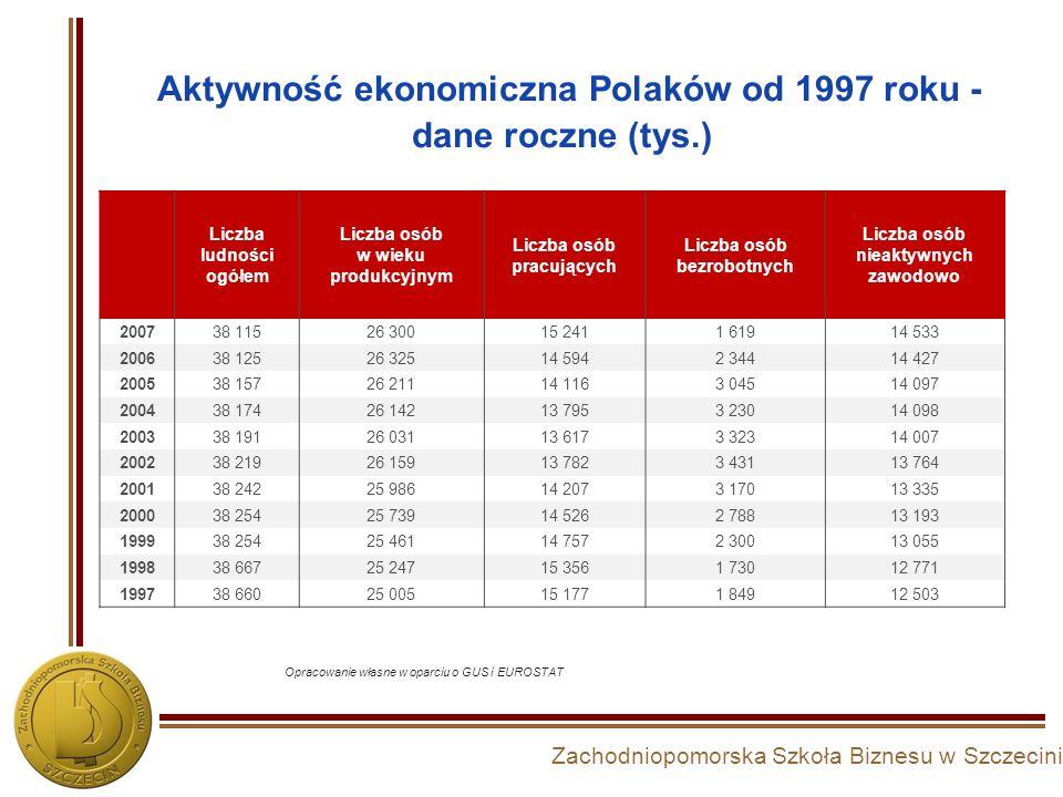 Zachodniopomorska Szkoła Biznesu w Szczecinie Aktywność ekonomiczna Polaków od 1997 roku - dane roczne (tys.) Liczba ludności ogółem Liczba osób w wie