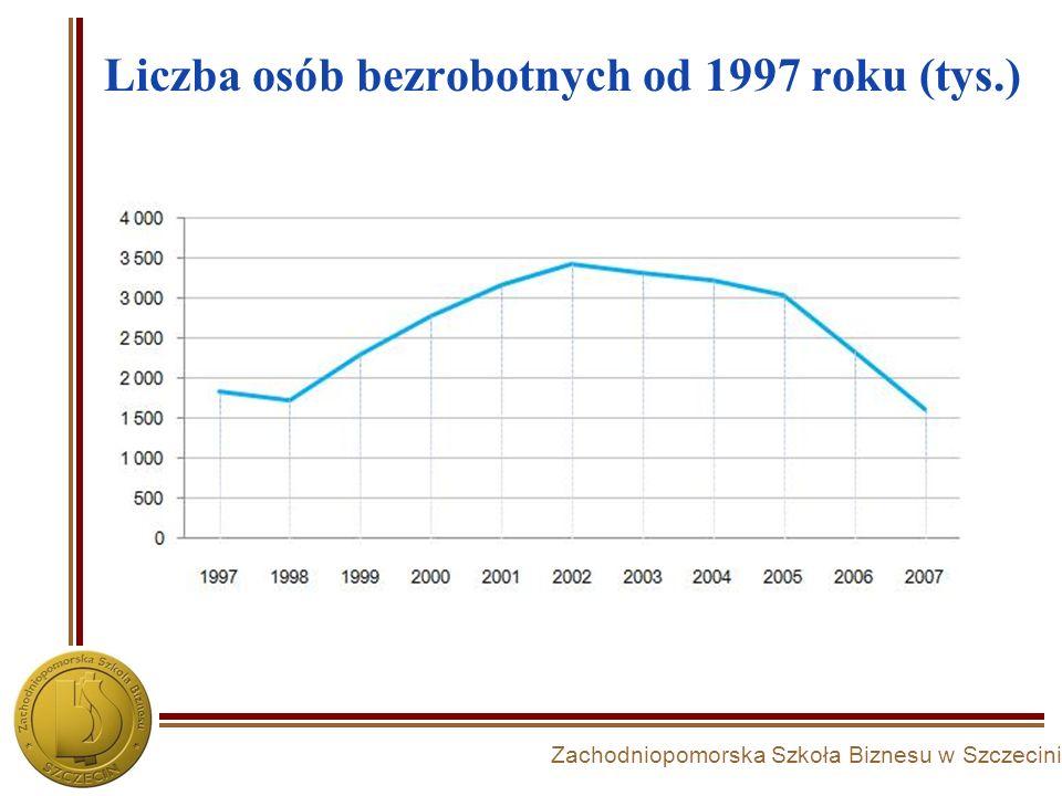 Zachodniopomorska Szkoła Biznesu w Szczecinie Liczba osób bezrobotnych od 1997 roku (tys.)