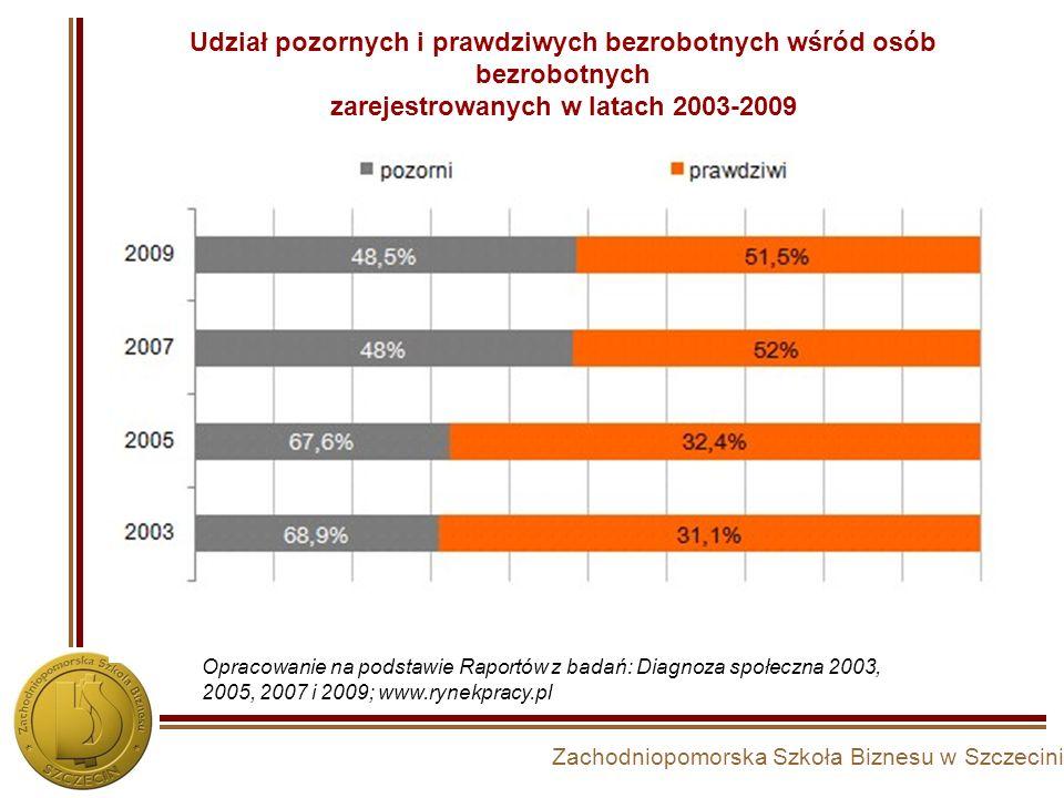Zachodniopomorska Szkoła Biznesu w Szczecinie Udział pozornych i prawdziwych bezrobotnych wśród osób bezrobotnych zarejestrowanych w latach 2003-2009