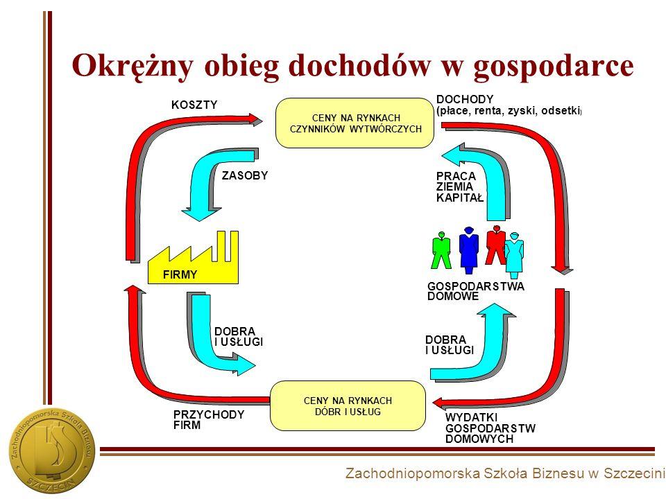 Zachodniopomorska Szkoła Biznesu w Szczecinie Procesy zachodzące na rynku pracy 4 Konkurencja pomiędzy sprzedającymi pracę - pracobiorcami Konkurencja pomiędzy kupującymi pracę - pracodawcami Gospod.