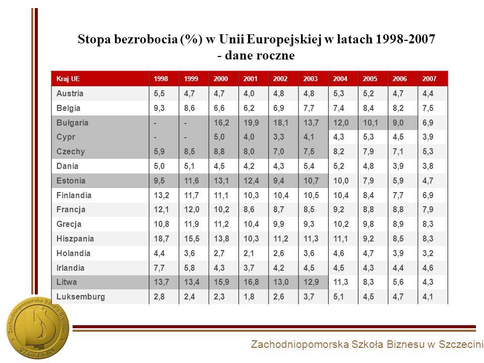 Stopa bezrobocia (%) w Unii Europejskiej w latach 1998-2007 - dane roczne Kraj UE1998199920002001200220032004200520062007 Austria5,54,7 4,04,8 5,35,24