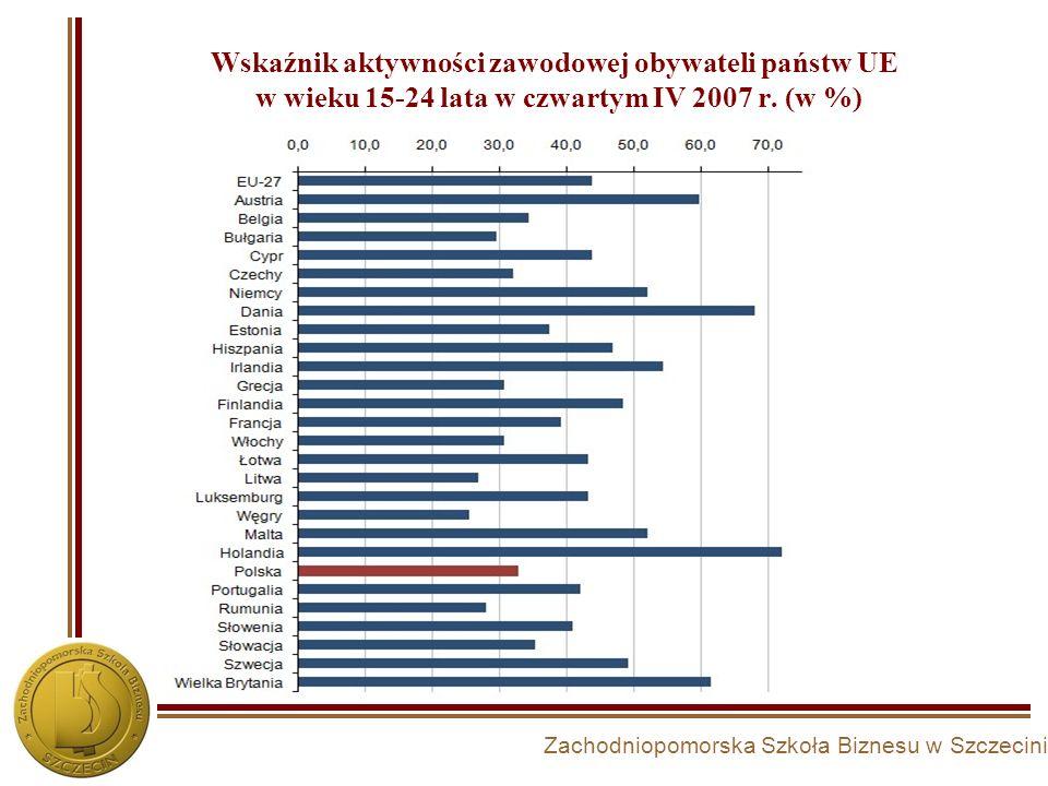 Zachodniopomorska Szkoła Biznesu w Szczecinie Wskaźnik aktywności zawodowej obywateli państw UE w wieku 15-24 lata w czwartym IV 2007 r. (w %)