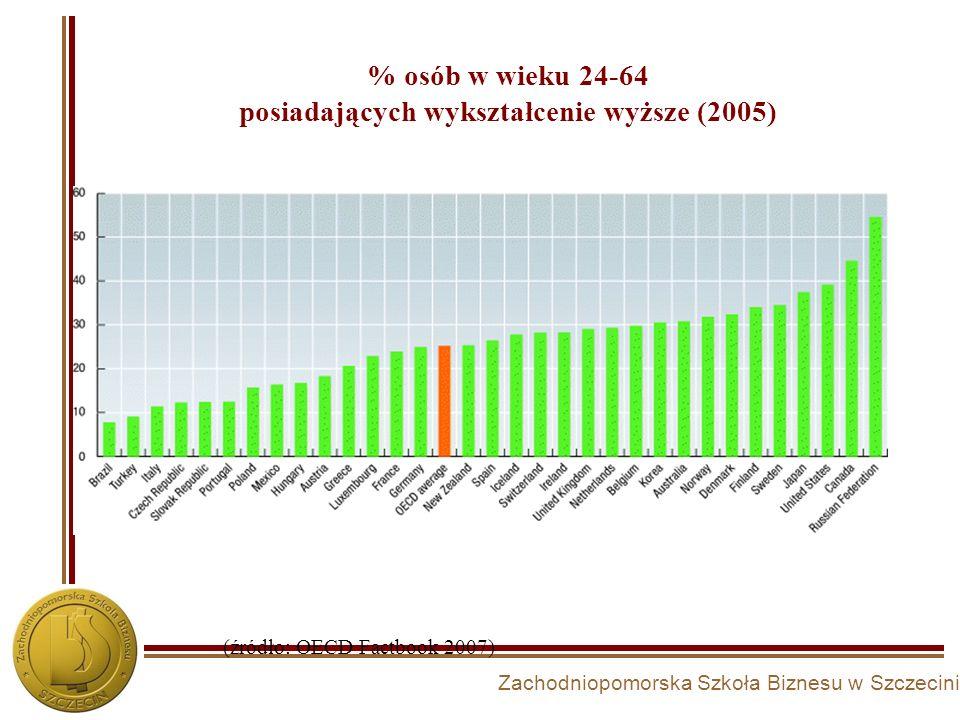 Zachodniopomorska Szkoła Biznesu w Szczecinie % osób w wieku 24-64 posiadających wykształcenie wyższe (2005) (źródło: OECD Factbook 2007)