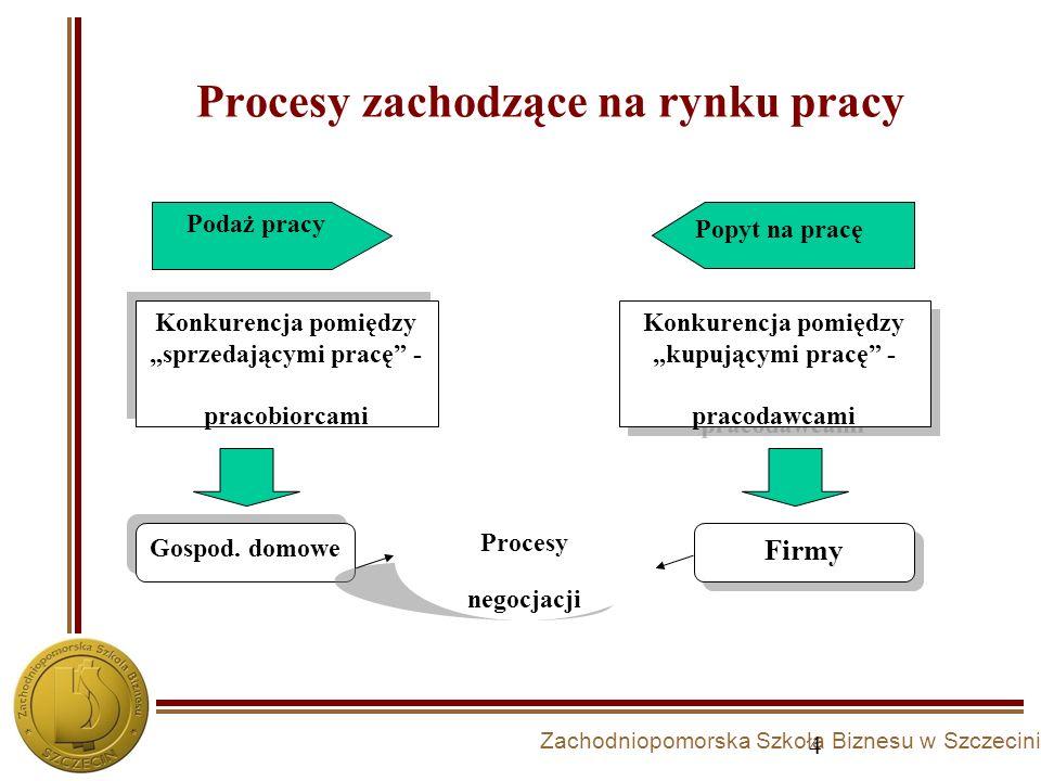 Zachodniopomorska Szkoła Biznesu w Szczecinie Procesy zachodzące na rynku pracy 4 Konkurencja pomiędzy sprzedającymi pracę - pracobiorcami Konkurencja