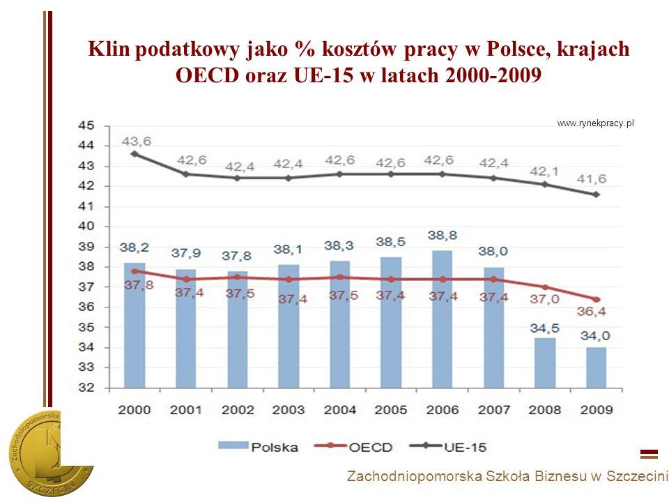 Zachodniopomorska Szkoła Biznesu w Szczecinie Klin podatkowy jako % kosztów pracy w Polsce, krajach OECD oraz UE-15 w latach 2000-2009 www.rynekpracy.