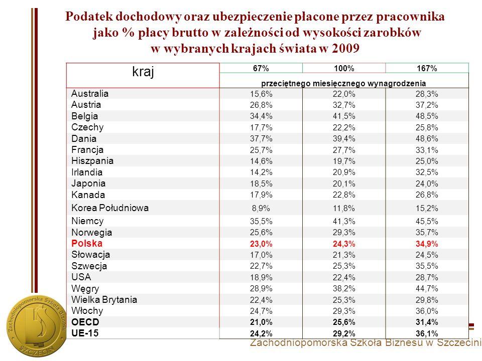 Zachodniopomorska Szkoła Biznesu w Szczecinie Podatek dochodowy oraz ubezpieczenie płacone przez pracownika jako % płacy brutto w zależności od wysoko