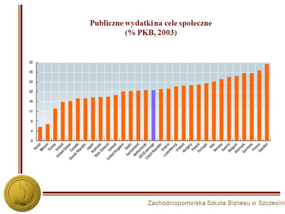 Publiczne wydatki na cele społeczne (% PKB, 2003)