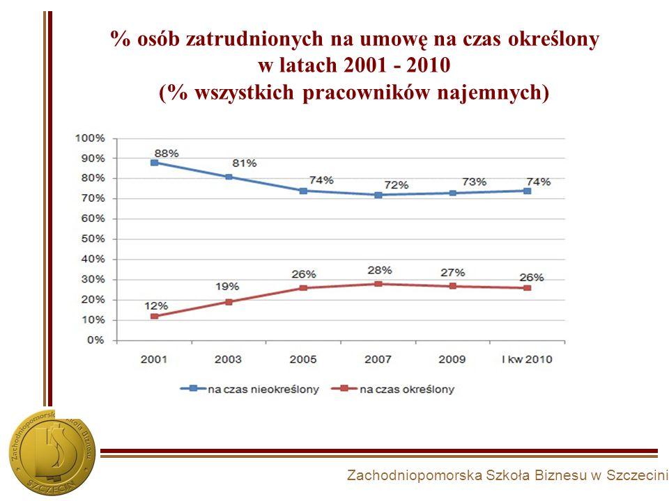 Zachodniopomorska Szkoła Biznesu w Szczecinie % osób zatrudnionych na umowę na czas określony w latach 2001 - 2010 (% wszystkich pracowników najemnych