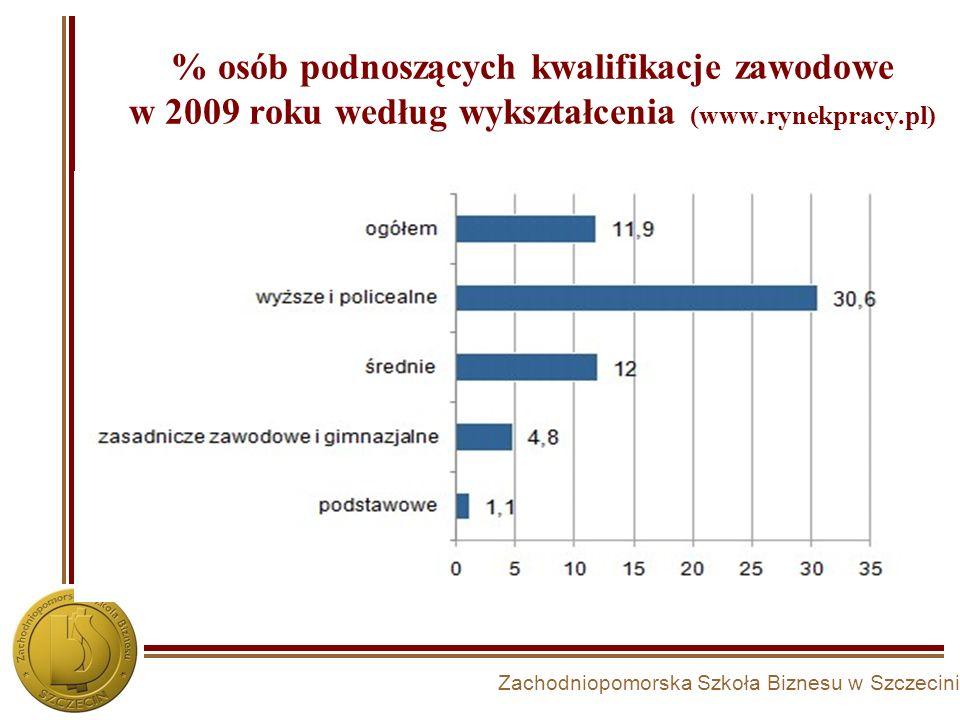 Zachodniopomorska Szkoła Biznesu w Szczecinie % osób podnoszących kwalifikacje zawodowe w 2009 roku według wykształcenia (www.rynekpracy.pl)