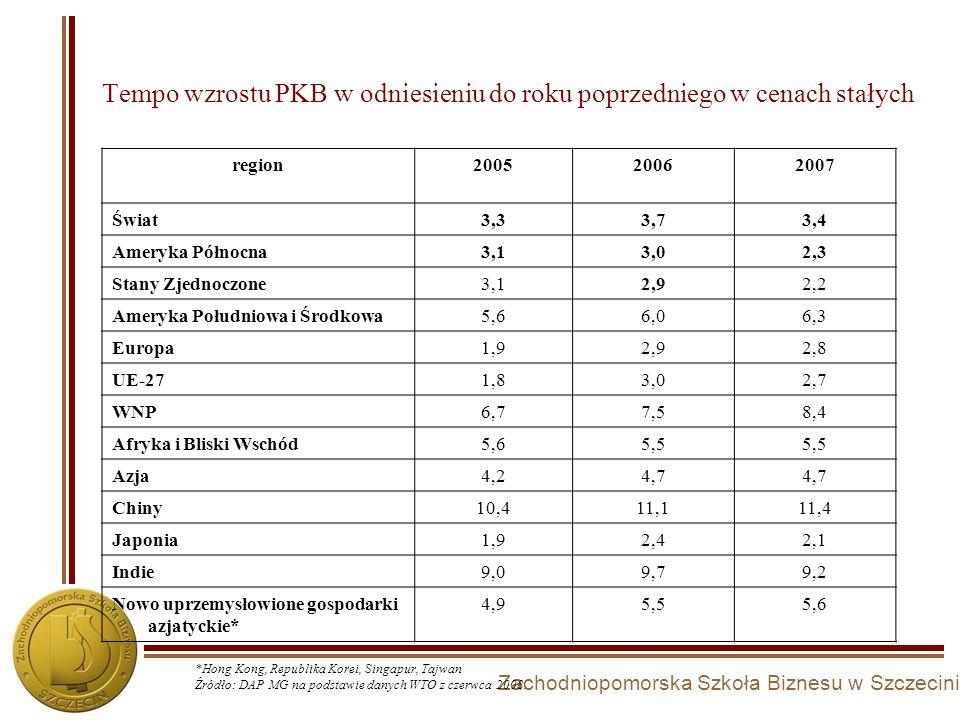 Zachodniopomorska Szkoła Biznesu w Szczecinie Tempo wzrostu PKB w odniesieniu do roku poprzedniego w cenach stałych region200520062007 Świat3,33,73,4