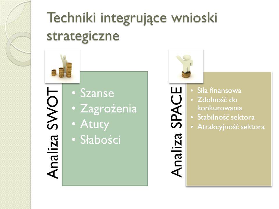 Techniki integrujące wnioski strategiczne Analiza SWOT Szanse Zagrożenia Atuty Słabości Analiza SPACE Siła finansowa Zdolność do konkurowania Stabilność sektora Atrakcyjność sektora