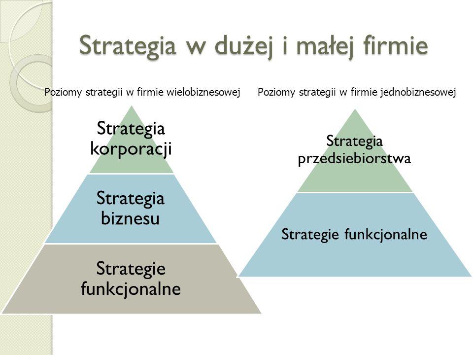Poziomy strategii w biznesie Strategia korporacji KORPORACJA Strategia biznesu SBU 1 SBU 2 SBU 3 Strategie funkcjonalne FINANSEMARKETINGPERSONELIT