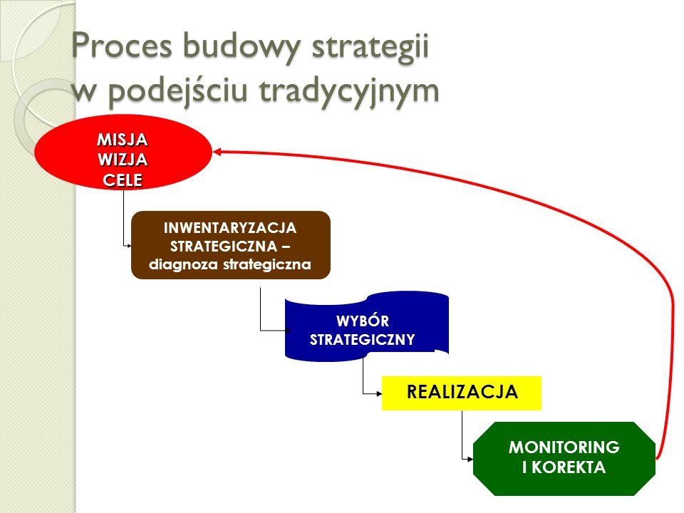 Strategie tradycyjne – do końca XX w. STRATEGIA Aspiracje, cele, zadania, wpływ na strukturę organizacji, wpływ na poszerzanie zasobów