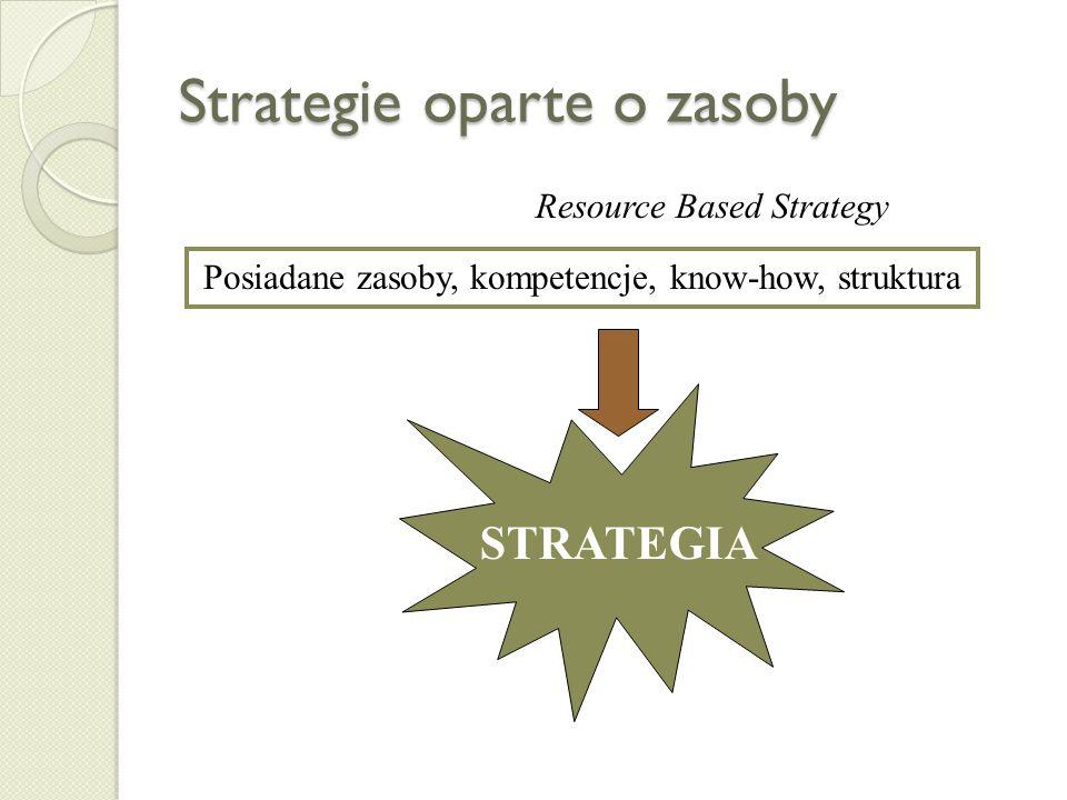 Proces budowy strategii w podejściu tradycyjnym INWENTARYZACJA STRATEGICZNA – diagnoza strategiczna MISJAWIZJACELE WYBÓR STRATEGICZNY REALIZACJA MONIT