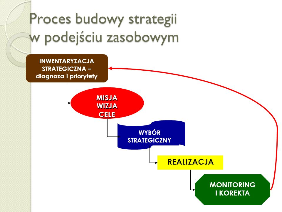 Strategie oparte o zasoby STRATEGIA Posiadane zasoby, kompetencje, know-how, struktura Resource Based Strategy