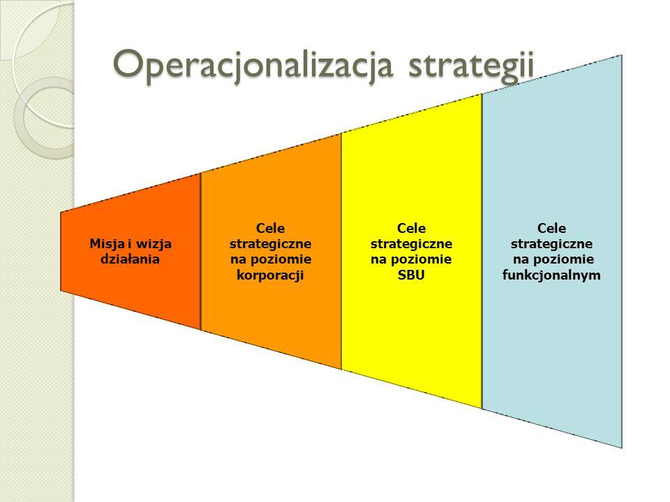 4. Operacjonalizacja strategii - misja, wizja i cele strategiczne