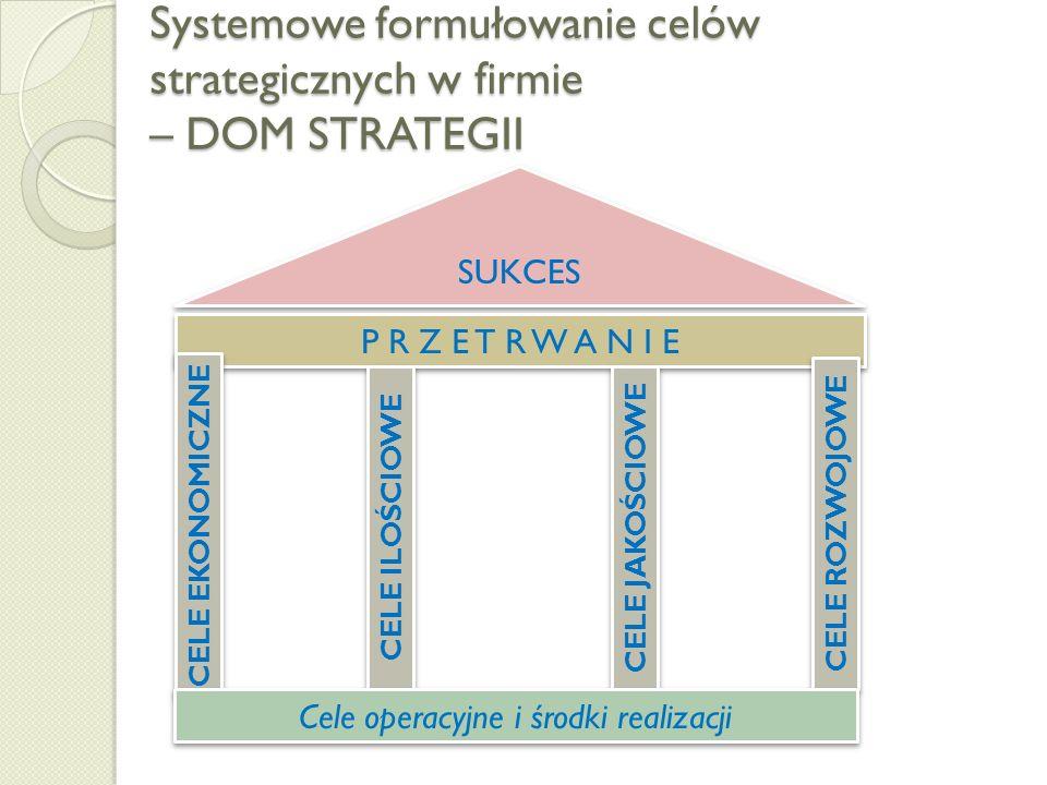 Rodzaje celów strategicznych Cele ekonomiczne - wyrażone w postaci wielkości (mierników) ekonomicznych (finansowych); Cele ilościowe - wyrażone w post